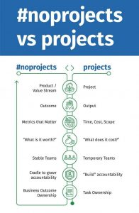 noproject by infoq