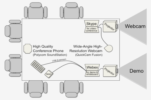 agile videoconferencing setup