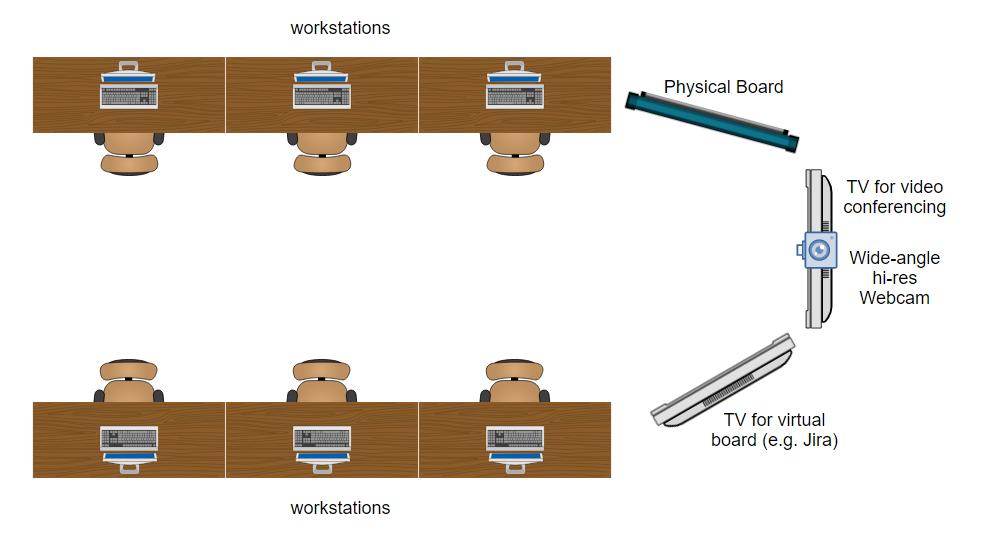 distributed agile office setup