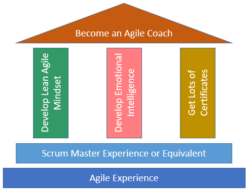 how to become an effective agile coach
